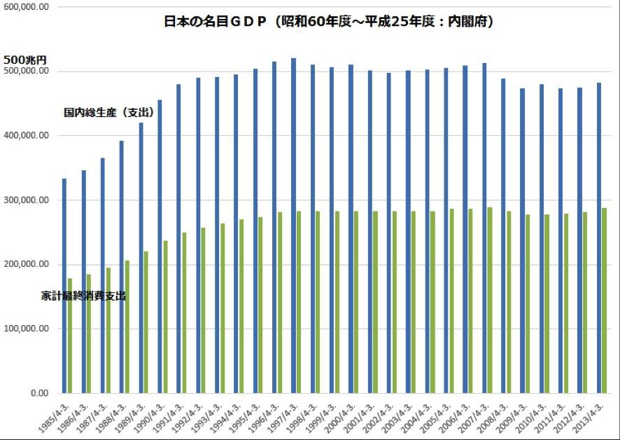 日本の名目GDPの推移 (出典:内閣府)