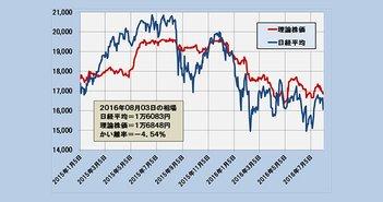 2016年8月3日時点の理論株価=1万6848円