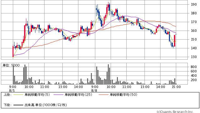 光陽社<7946> 156円  -15 (-8.77%)  5分足(SBI証券提供)