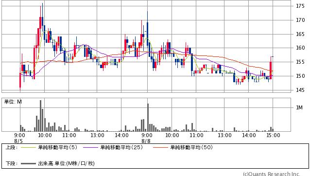 野崎印刷紙業<7919> 157円 -9 (-5.42%) 5分足(SBI証券提供)