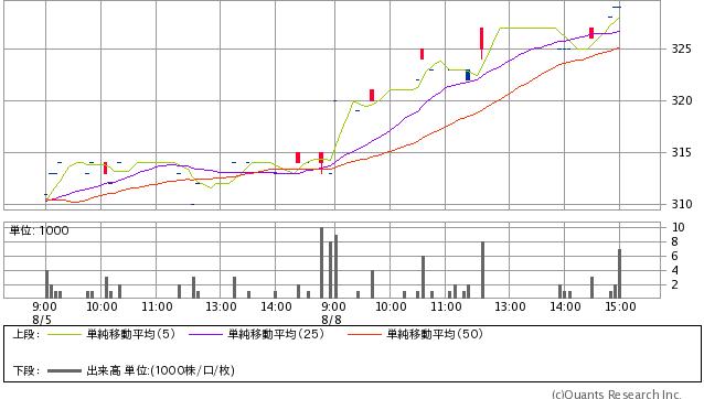 共同印刷<7914> 329円 +16 (+5.11%) 5分足(SBI証券提供)