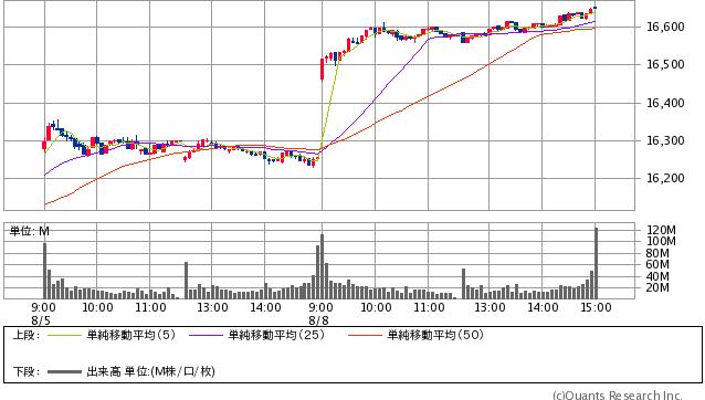 日経平均株価 16,650.57円 +396.12 (+2.44%) 5分足(SBI証券提供)