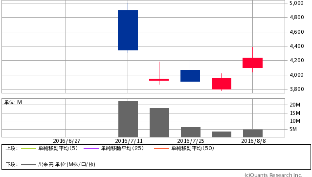 LINE<3938> 週足(SBI証券提供)