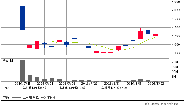 LINE<3938> 日足(SBI証券提供)
