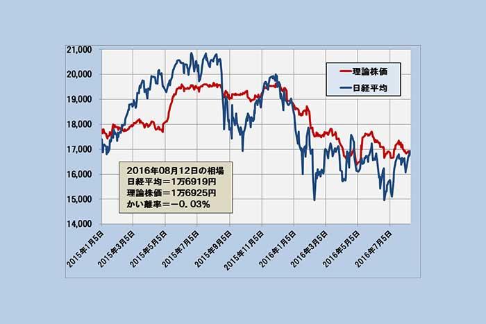 日経平均、8カ月ぶり理論株価に追いつく 荒れ相場は振り出しに(8/15)=日暮昭