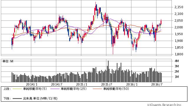 韓国KOSPI指数 週足(SBI証券提供)