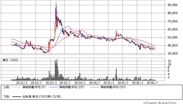 日本銀行<8301> 週足(SBI証券提供)