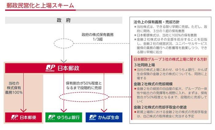 出典:日本郵政 株式売出目論見書