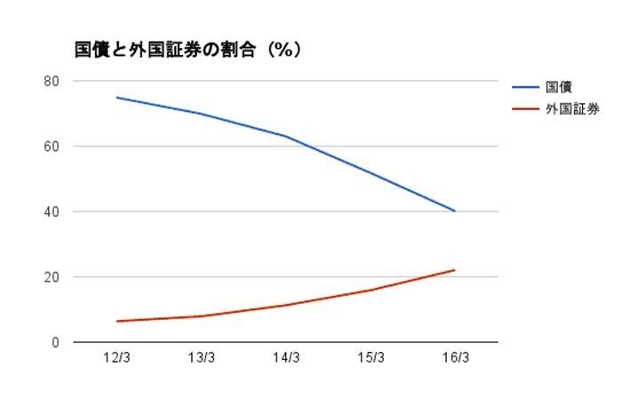 出典:日本郵政 決算説明資料