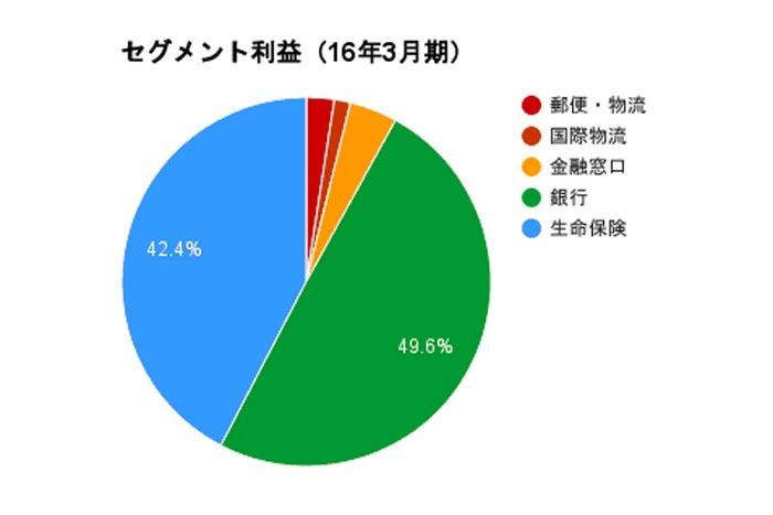 出典:日本郵政 有価証券報告書