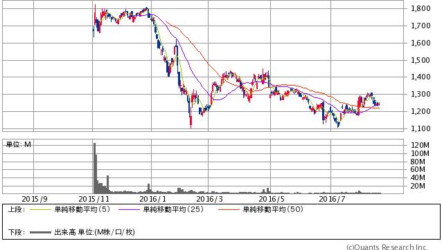 ゆうちょ銀行<7182> 日足(SBI証券提供)