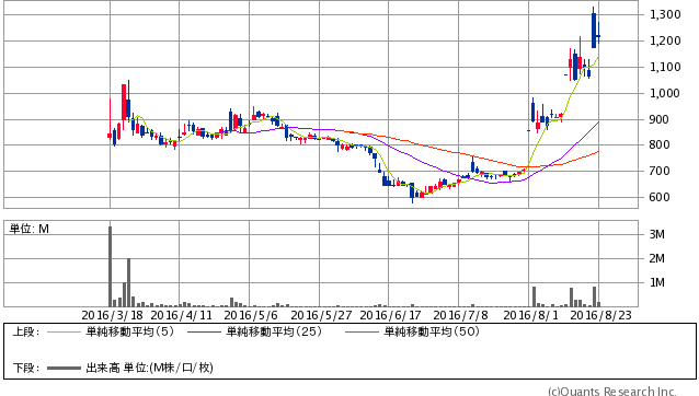 ヒロセ通商<7185> 日足(SBI証券提供)