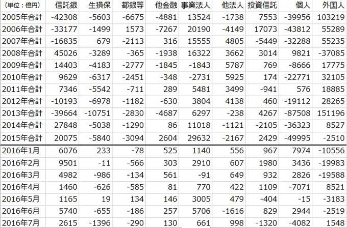 JPX主体別売買動向(出典:日本取引所グループ)