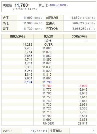 JPX日経400株指数連動型ETFの板(SBI証券提供)