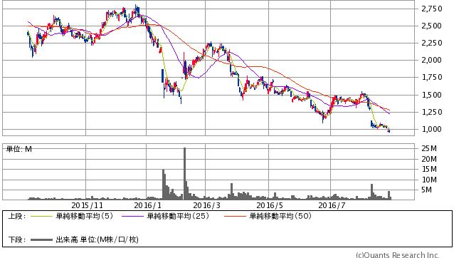 クックパッド <2193> 日足(SBI証券提供)