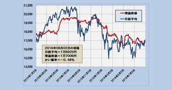 2016年9月2日時点の理論株価=1万7006円
