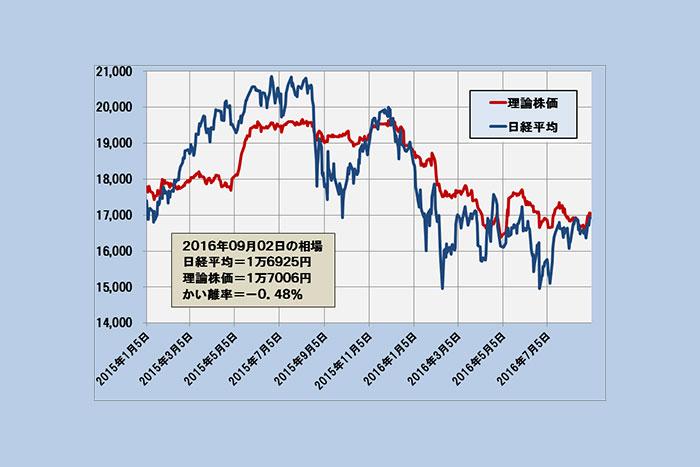 日経平均は理論株価を挟み1万6700円~1万7200円のボックス形成中(9/5)=日暮昭