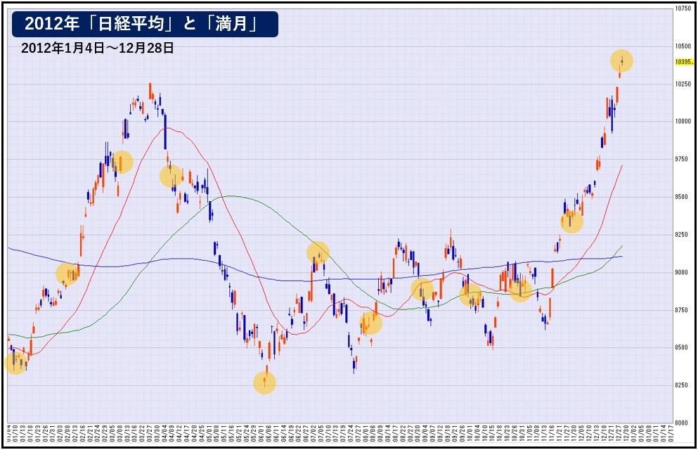 日経平均と「満月」(2012年)