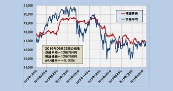 日経平均は15750円が通常変動下限に~「理論株価」最新分析(9/26)=日暮昭