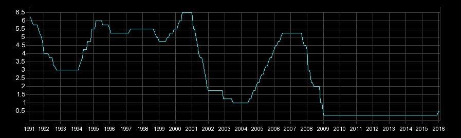 アメリカ政策金利の推移