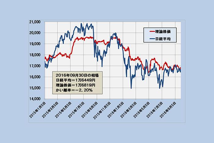 現在の理論株価は1万6819円~企業業績で考える今後の3シナリオ(10/3)=日暮昭