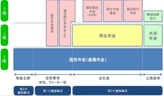 日本の年金制度図