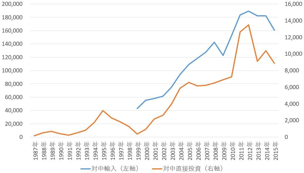 日本の対中輸入と対中直接投資(単位:百万ドル)