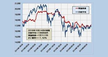 2016年10月14日時点の理論株価=1万7117円
