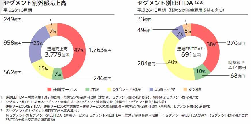 (出典)JR九州 株式売出届出目論見書(2016年9月)