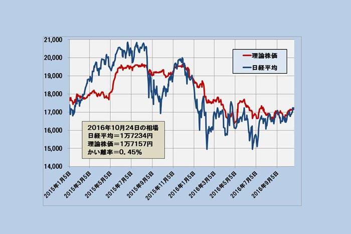 理論株価に追いつき追い越した日経平均、今後の行方は?(10/25)=日暮昭