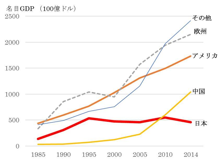 出典:世界の全ての国・地域の名目GDPの推移図 - Facebook
