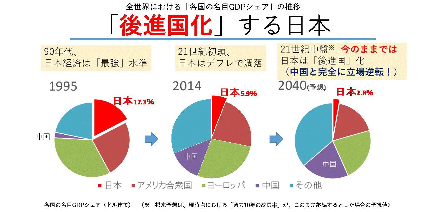 出典:日本のGDPシェアの変遷 - Facebook