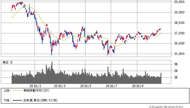 日経平均株価 日足・25MA(SBI証券提供)
