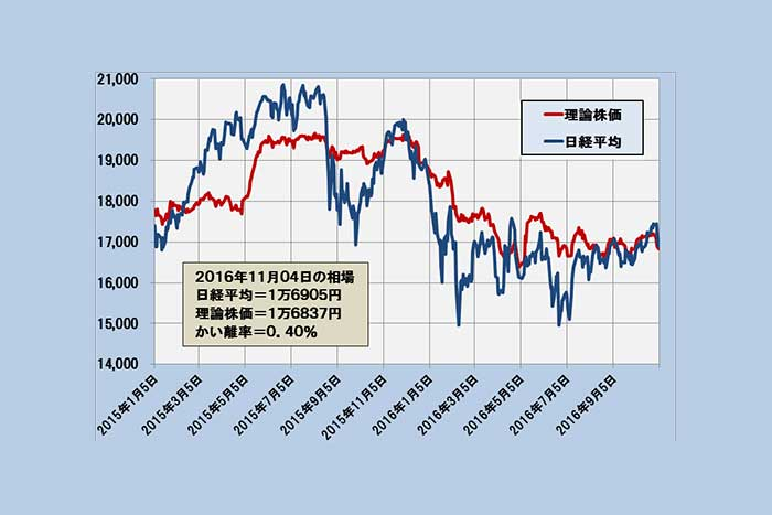 この反発は本物か?日経平均の理論株価レンジは1万5855円~1万7601円(11/7)=日暮昭