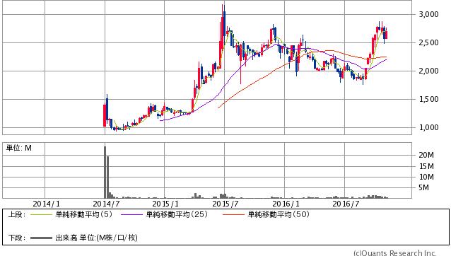 鳥貴族<3193> 週足(SBI証券提供)