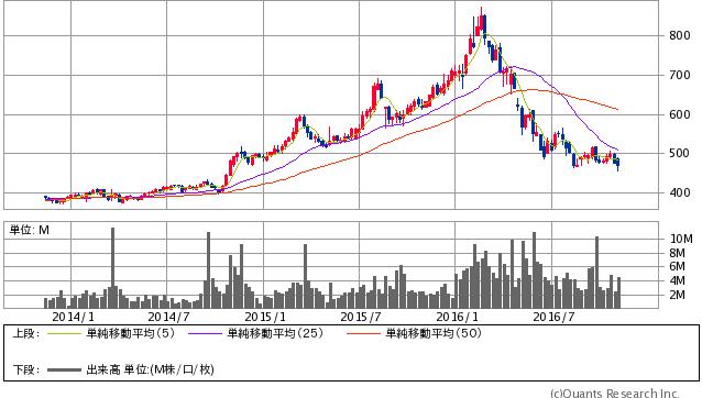 西日本鉄道<9031>週足