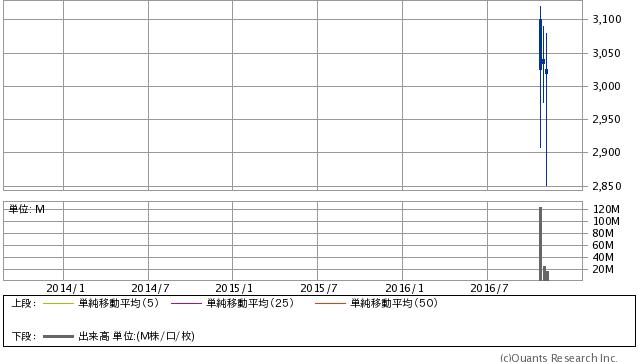 九州旅客鉄道<9142>週足