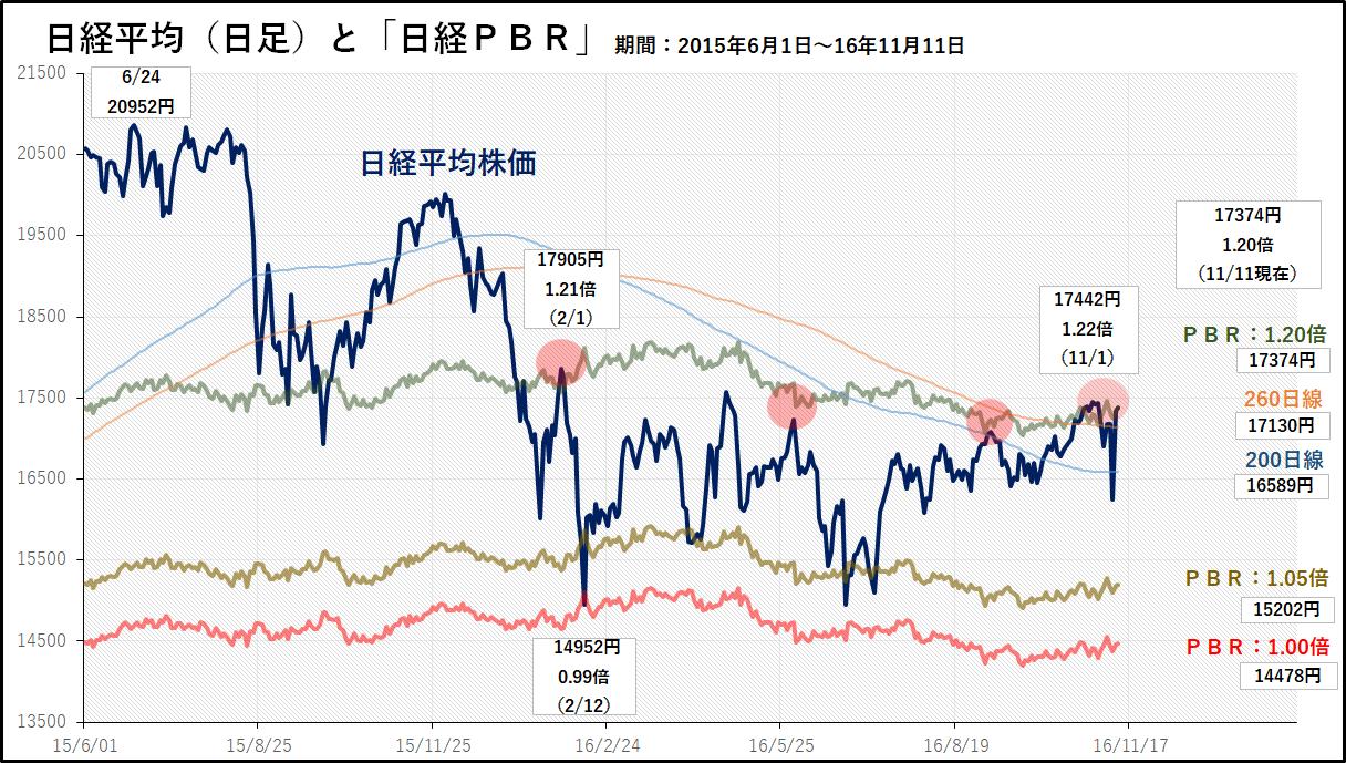 日経平均日足と日経PBRの関係
