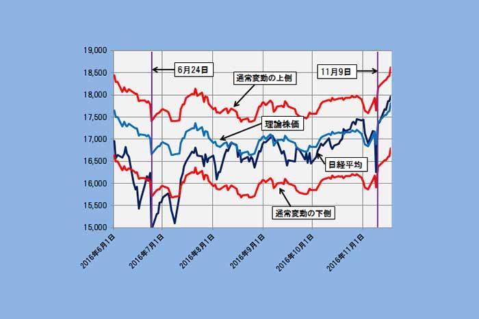 日経平均急騰を裏付ける理論株価かい離率推移、過熱感は薄い(11/21)=日暮昭