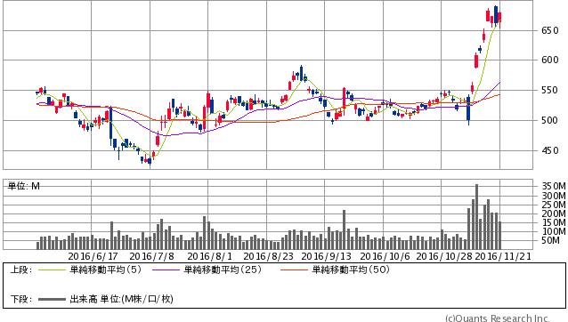 三菱UFJフィナンシャル・グループ <8306> 日足(SBI証券提供)