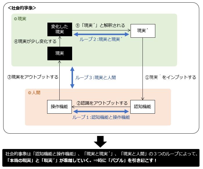 【図解4】再帰性理論のまとめ(3つのループ)