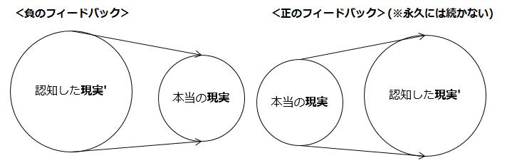 【図解3】フィードバックの種類