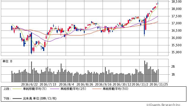 日経平均株価終値 日足(SBI証券提供)