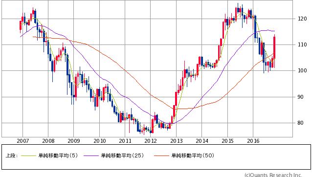 米ドル/円 月足(SBI証券提供)