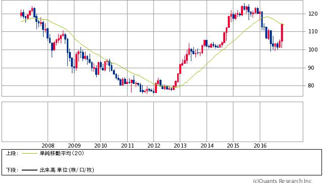 米ドル/円 月足 20MA(SBI証券提供)