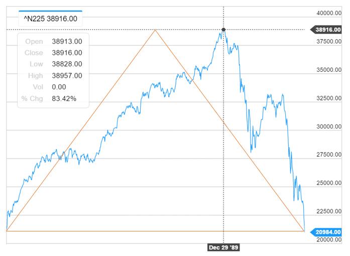 バブル崩壊前後の日経平均株価(1988年1月~1990年9月)