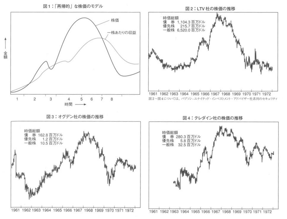 ジョージ・ソロス発案の再帰的な株価モデル