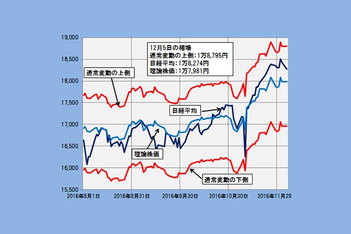 理論株価1万7981円からは上方乖離も「もう一伸び」上昇の余地あり(12/6)=日暮昭