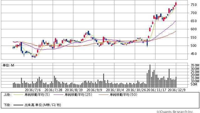 三菱UFJ<8306> 日足(SBI証券提供)