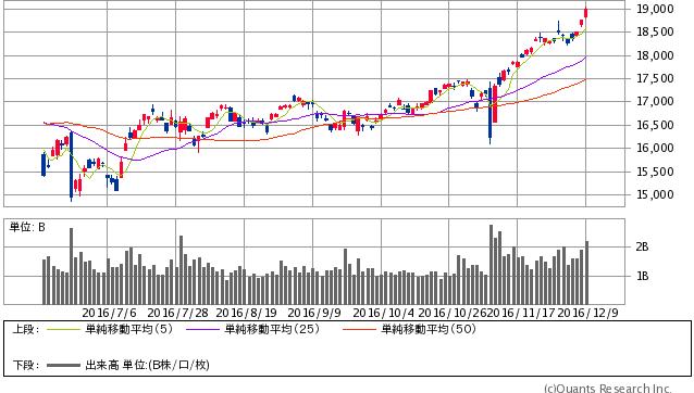 日経平均株価 日足(SBI証券提供)